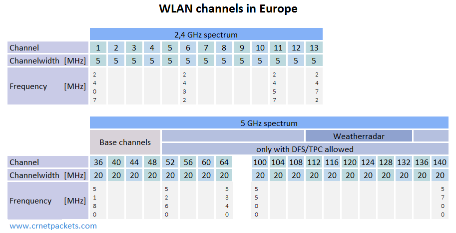 Basic facts about WLAN standards in North America and Europe