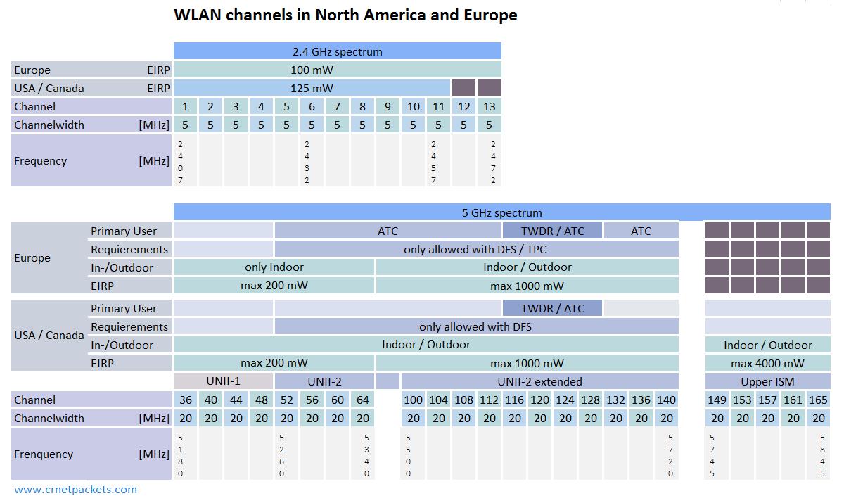 WLAN Channels