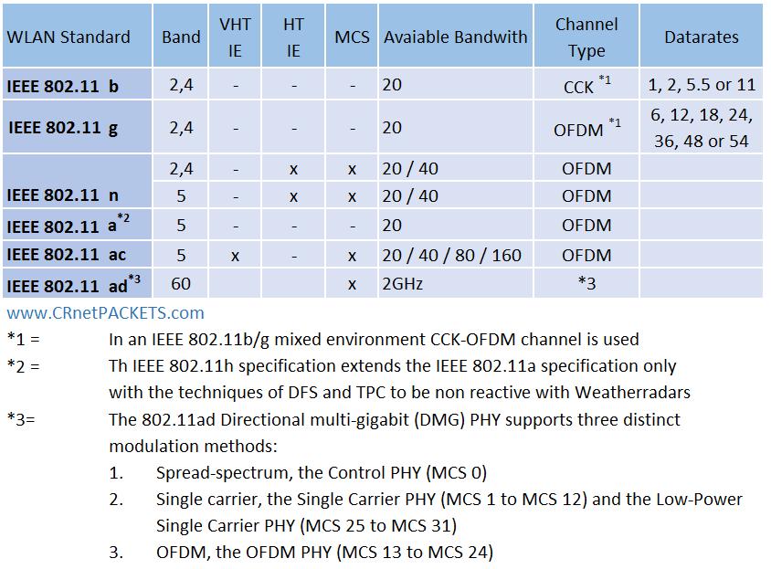 WIFI Decision Matrix