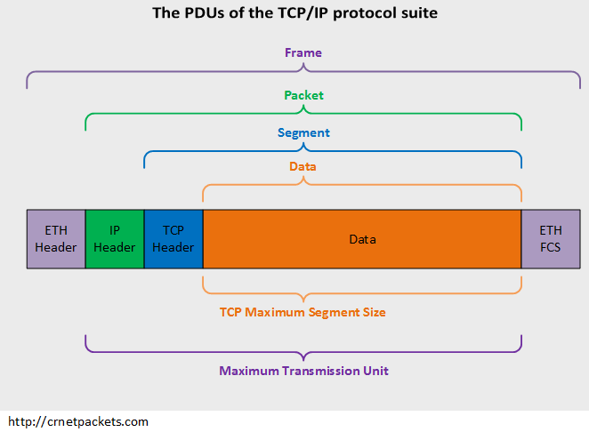 PDUs of the TCP(IP protocol suite (stack)