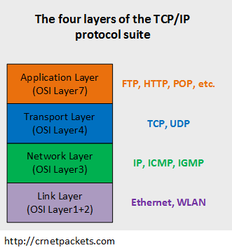 4 Layers of the TCP/IP stack (protocol suite)