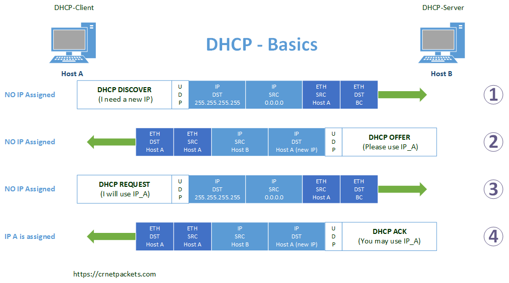 DHCP - Address Assigning
