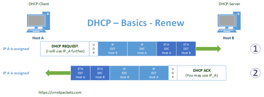 DHCP - Address Renewal