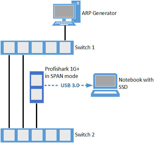Test setup 1GBIt/s with 64 byte frames and Profishark capture